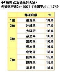 ■「教育」にお金をかけたい都道府県ランキング!