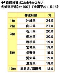 ■「自己投資」にお金をかけたい都道府県ランキング!