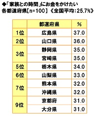 ■「家族との時間」にお金をかけたい都道府県ランキング!