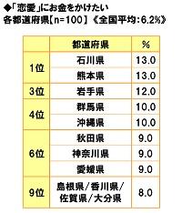 ■「恋愛」にお金をかけたい都道府県ランキング!