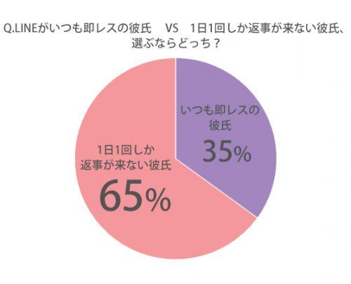 「LINEがいつも即レスの彼氏」VS「1日1回くらいしか返事がない彼氏」付き合うならどっち?グラフ