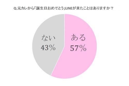 元カレから「誕生日おめでとう」LINEが来たことはありますか?グラフ