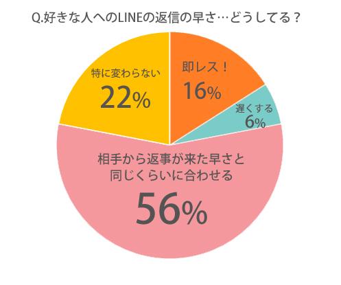 ◆Q.好きな人へのLINEの返信の早さ、どうしていますか?