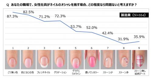 あなたの職場で、女性社員がネイルのオシャレを施す場合、どの程度なら問題ないと考えますか?製造業グラフ