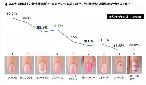 あなたの職場で、女性社員がネイルのオシャレを施す場合、どの程度なら問題ないと考えますか?官公庁・自治体グラフ