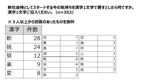 新社会人としてスタートする今の気持ちを漢字1文字で表すとしたら何ですか?グラフ
