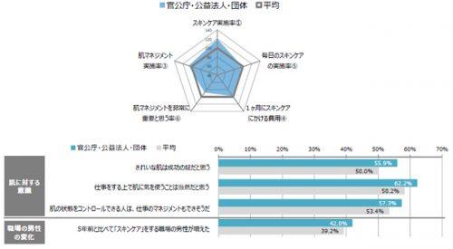 ■情報&IT業のスキンケア