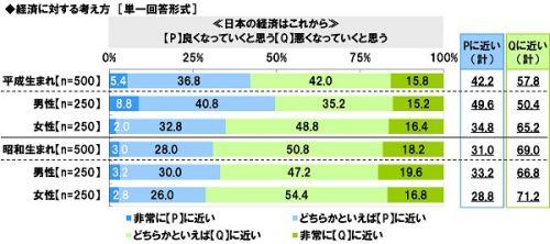 ■日本の経済はこれから「良くなっていくと思う」or「悪くなっていくと思う」?