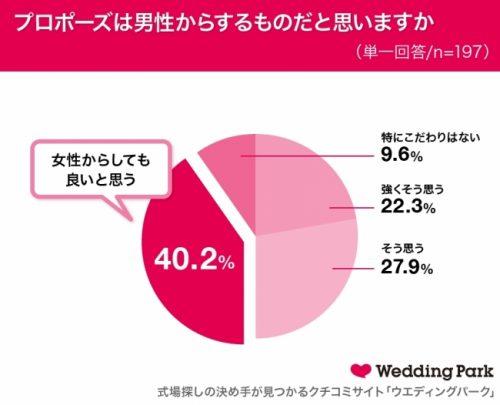 Q.プロポーズは男性からするものだと思いますか?