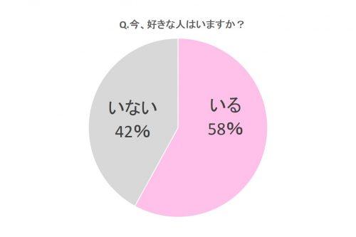 Q.今、好きな人はいますか?