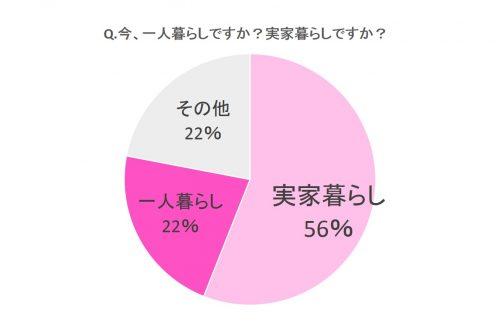 Q.今、一人暮らしですか? 実家暮らしですか?
