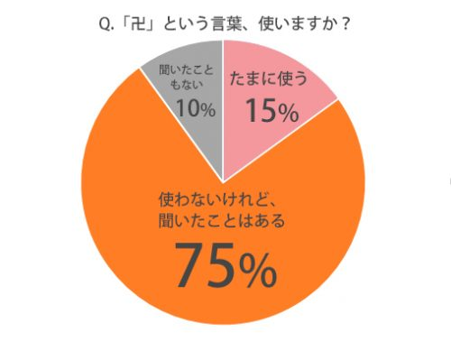 ◆Q.そもそも「卍」って使いますか?