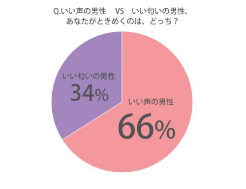 ◆Q.あなたがよりときめくのは、どちらですか?