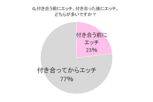 男性への質問グラフ