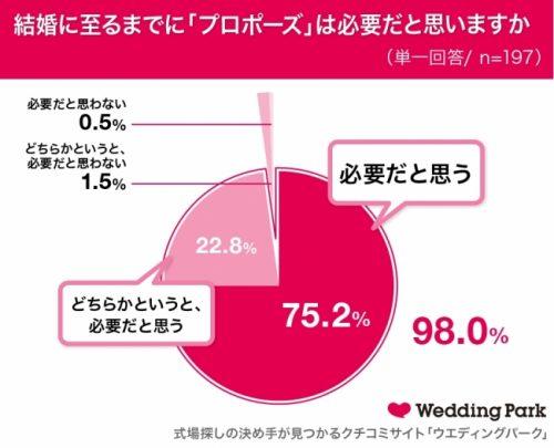 Q.結婚に至るまでに「プロポーズ」は必要だと思いますか?
