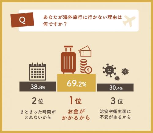 Q.海外旅行に行かない理由はなんですか?