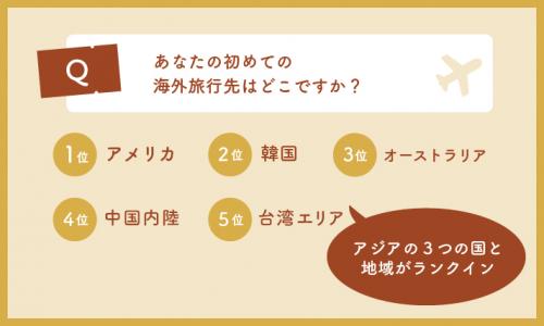Q.初めての海外旅行席はどこですか?