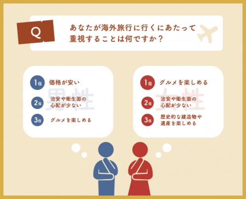 Q.海外旅行に行くにあたって重視することはなんですか?