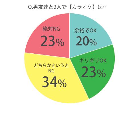 ◆男友達と2人で【カラオケ】は浮気?