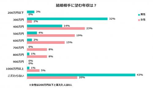 ◆「女性が男性に望む年収額」は昨年の500~600万円から「400万円」に減!