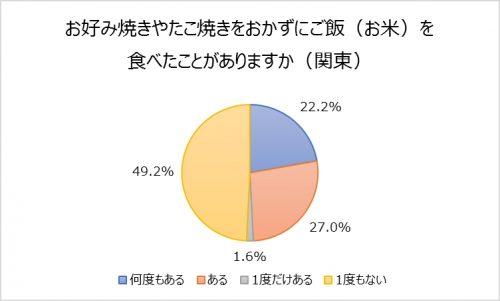 ■お好み焼きやたこ焼きをおかずにご飯(お米)を食べたことがある?(関東)