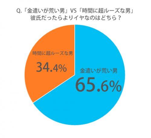 「金遣いが荒い男」VS「時間に超ルーズな男」彼氏だったらよりイヤなのはどっち?グラフ
