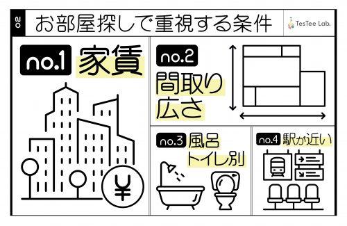■お部屋探しで重視する条件は?