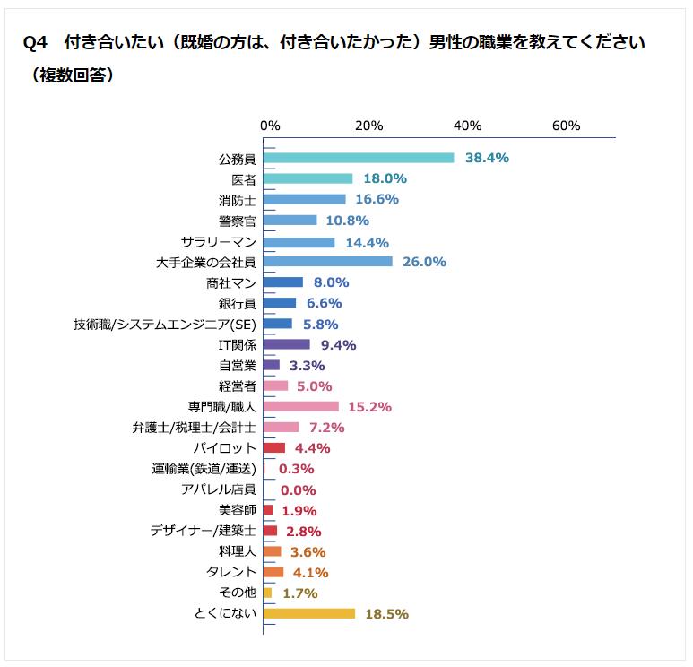 「付き合いたい(既婚の方は、付き合いたかった)男性の職業を教えてください」グラフ