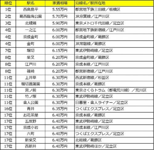 家賃安い東京23区