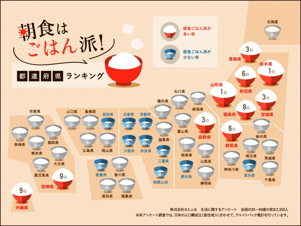 朝食はごはん派都道府県ランキング