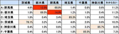 関東都県クイズの正答率