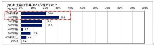 お土産の予算はいくらくらいですか?グラフ