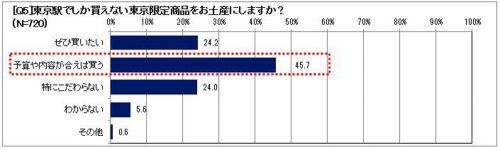 東京駅でしか買えない東京限定商品をお土産にしますか?グラフ