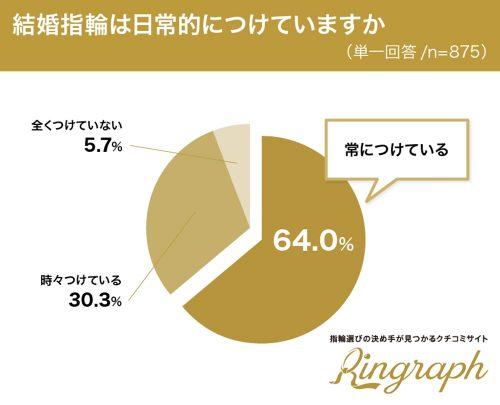 結婚指輪を日常的につけていますか?グラフ