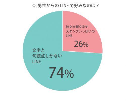 男性からのLINEで、好きなのはどっち?グラフ