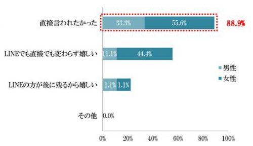 あなたは、LINEでプロポーズされたときどう思いましたか?グラフ