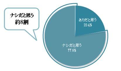 あなたは、LINEでプロポーズされることについてどう思いますか?グラフ
