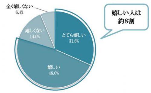 「箱パカプロポーズ」されることに対して、どう思いますか?グラフ