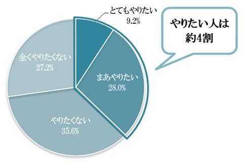 「箱パカプロポーズ」することに対して、どう思いますか?グラフ