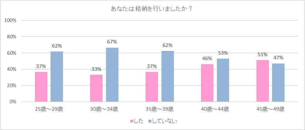 仲人グラフ