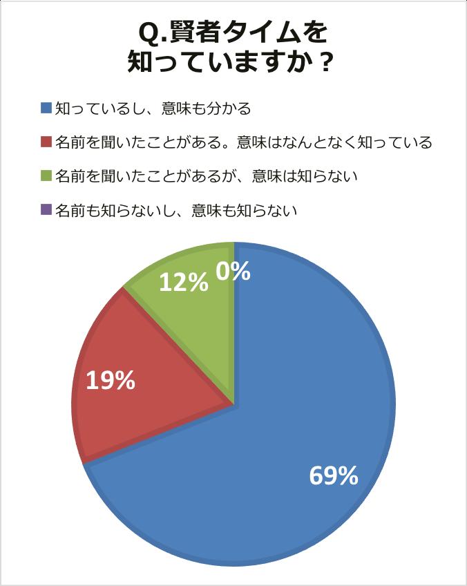 賢者タイムグラフ01