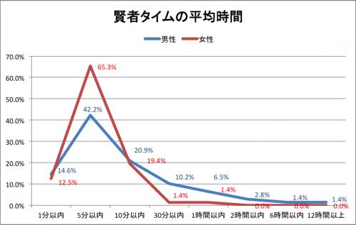 賢者タイムの平均時間グラフ
