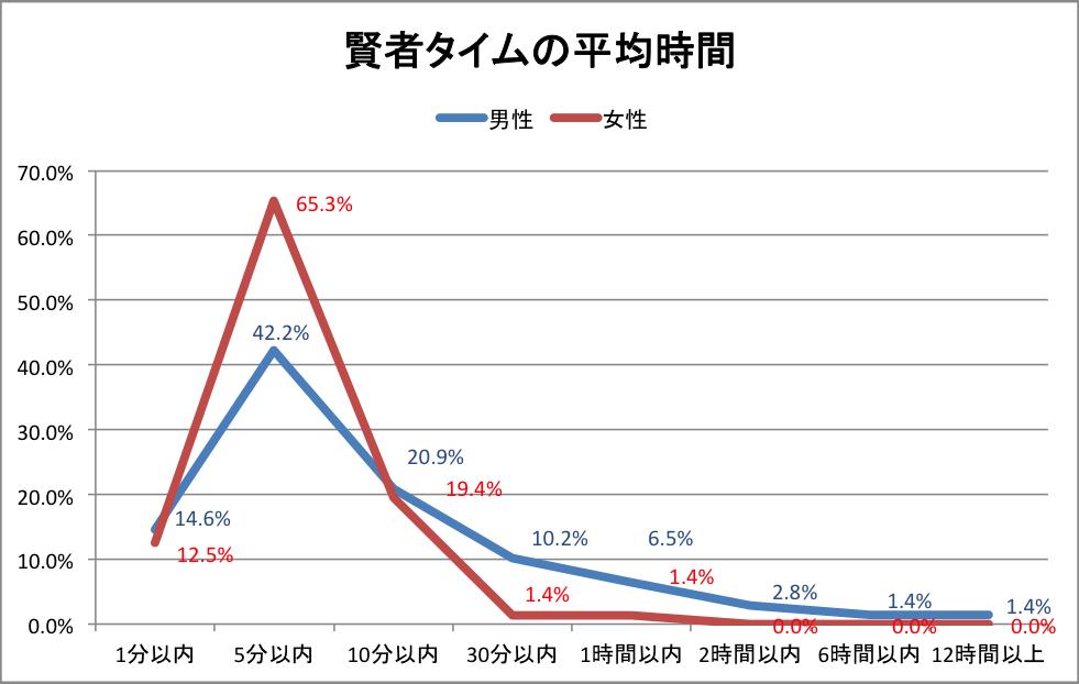 賢者タイムグラフ05