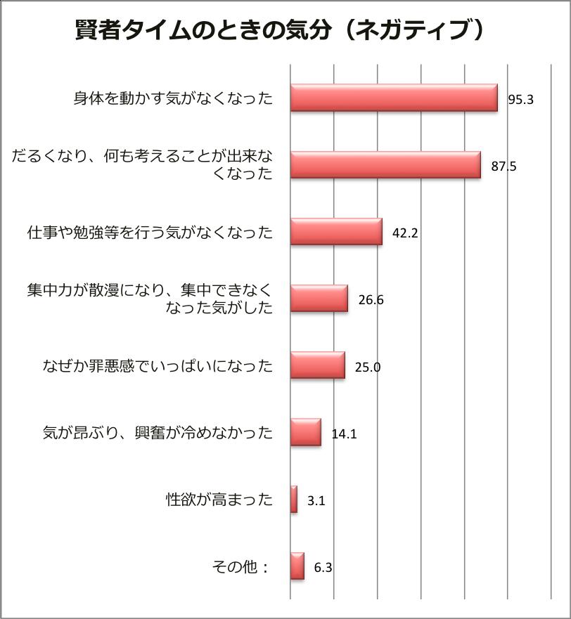 賢者タイムグラフ03