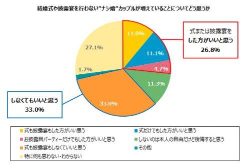 ナシ婚についてどう思うかグラフ