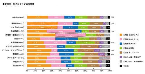 業種別好きなタイプの女性像グラフ