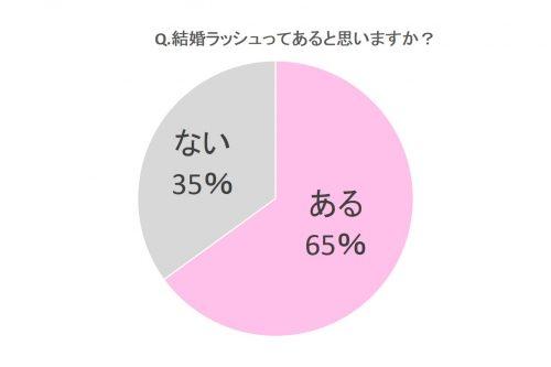 結婚ラッシュってあると思いますか?グラフ