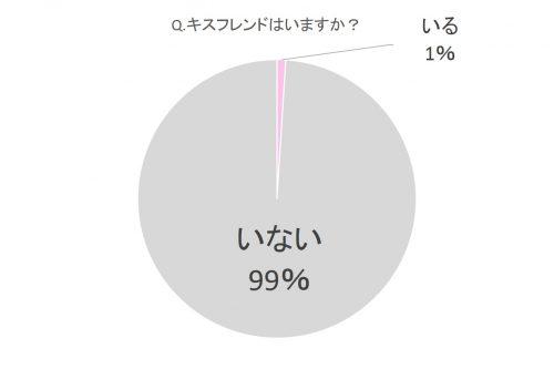 キスフレンドはいますか?グラフ