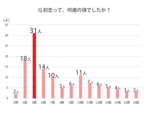 初恋は何歳でしたか?グラフ