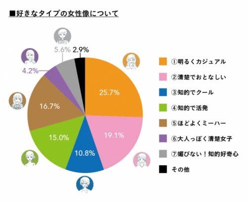 男性が好む女性像グラフ